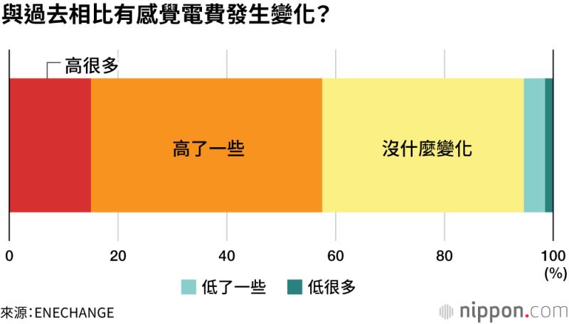 有58%的受訪者表示,電費相較於疫情爆發前,似乎變得更貴。(圖/取自nippon.com)
