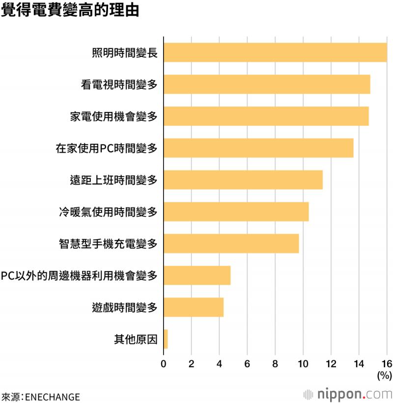 「照明時間變長」、「在家使用電子產品的時間變多」是受訪者認為電費變高的主要理由。(圖/取自nippon.com)
