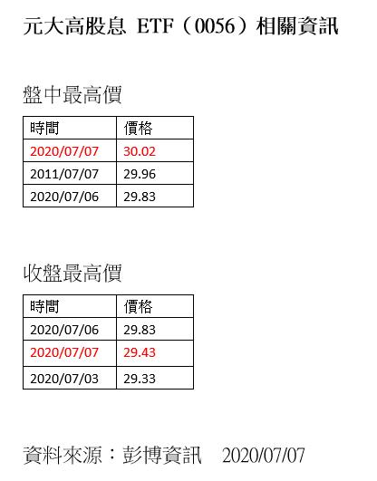 20200707-元大高股息 ETF(0056)相關資訊。(資料來源:彭博資訊,2020年07月07日)