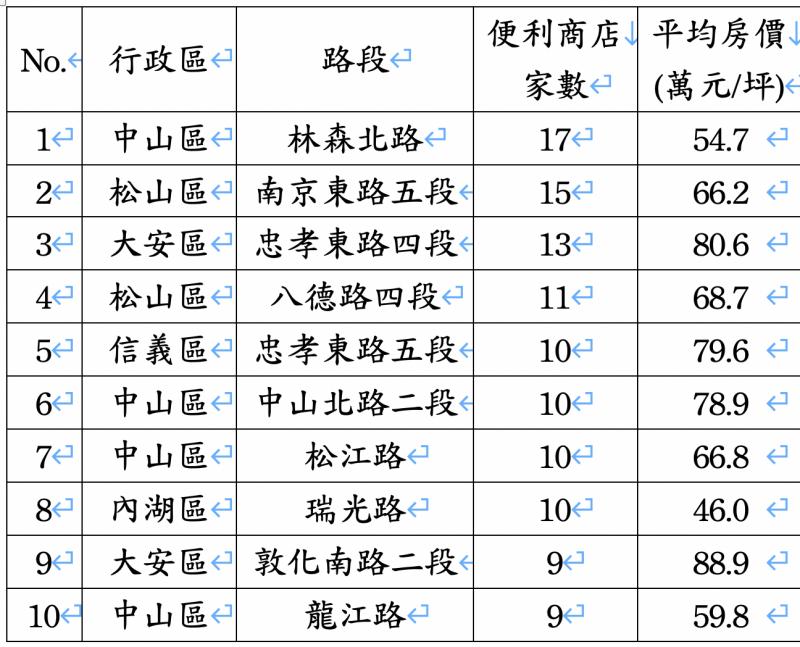 台北市便利商店最多路段TOP10。(資料來源:經濟部、內政部實價登錄、住商機構企劃研究室整理)