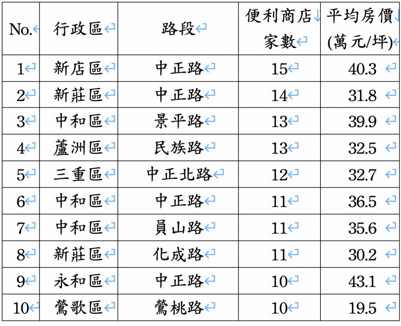 新北市便利商店最多路段TOP10。(資料來源:經濟部、內政部實價登錄、住商機構企劃研究室整理)