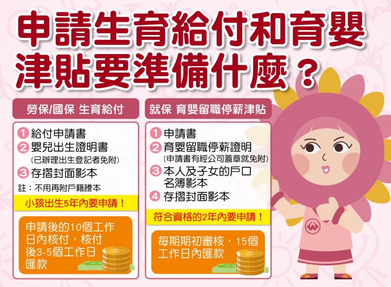 勞保的申請期間為五年,育嬰留職停薪津貼則需在符合資格的兩年內提出申請。(圖/截自勞保局臉書)