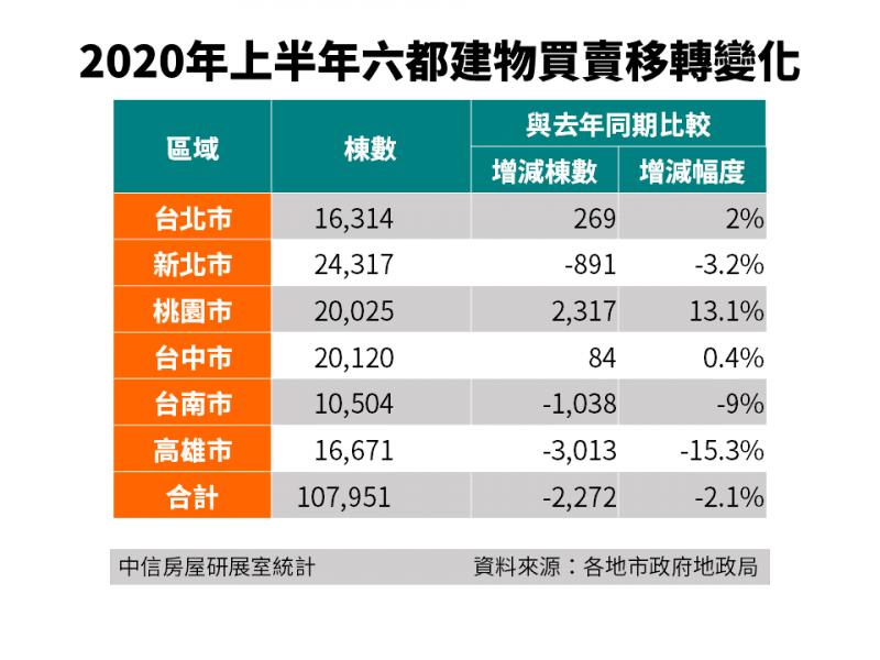 20200708-2020年上半年六都建物買賣移轉變化。(中信房屋研究室統計;資料來源:各地市政府地政局)