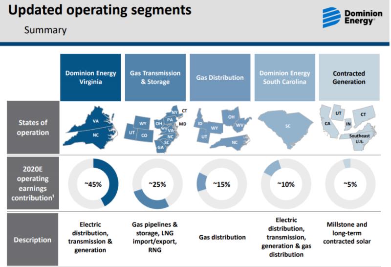 圖為Dominion Energy目前的營運項目。(圖:Dominion Energy)
