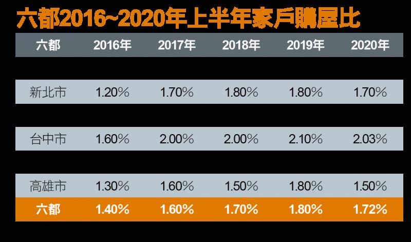 六都2016~2020年上半年家戶購屋比