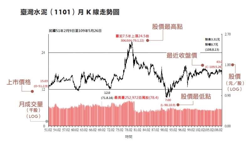 臺灣水泥(1101)的月K線走勢圖。(圖/作者提供)