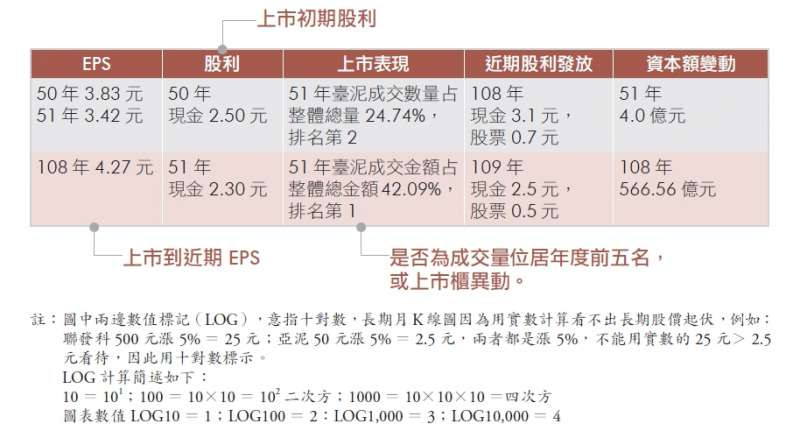 「股價」除以「每股盈餘(EPS)」可推算出本益比,而「現金股利」除以「股價」則可推算出殖利率。(圖/作者提供)
