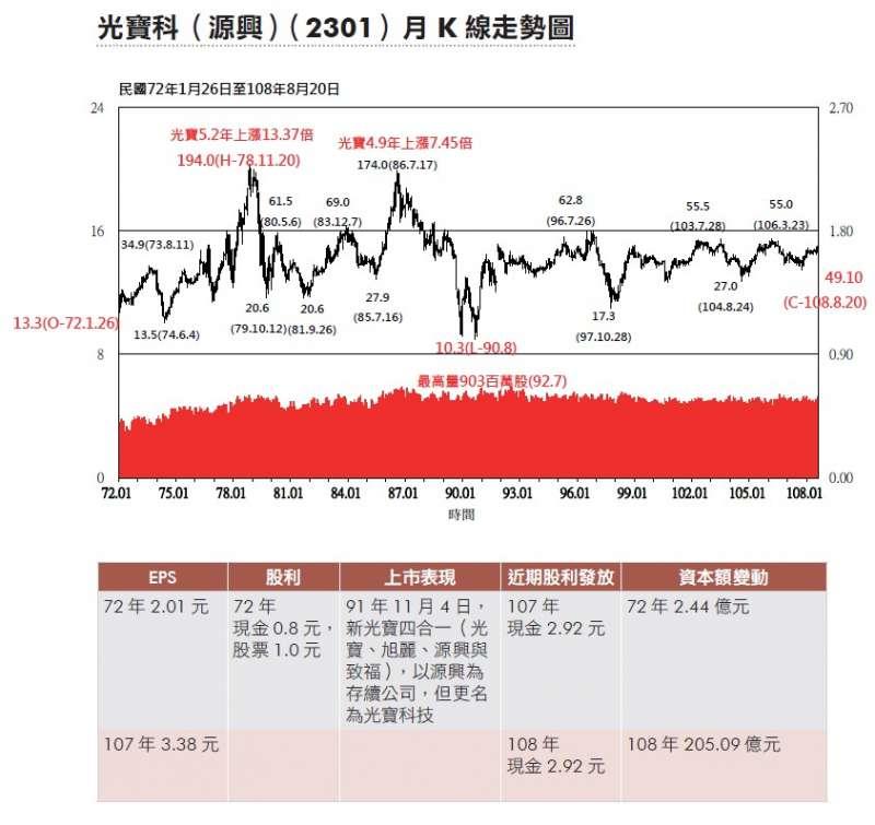 光寶科(源興)(2301)的長期月K線走勢圖。(圖/作者提供)