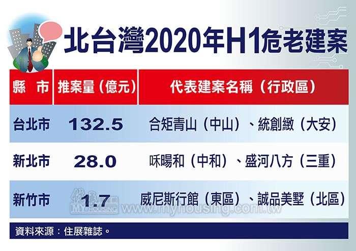 20200710-北台灣2020年H1危老建案。