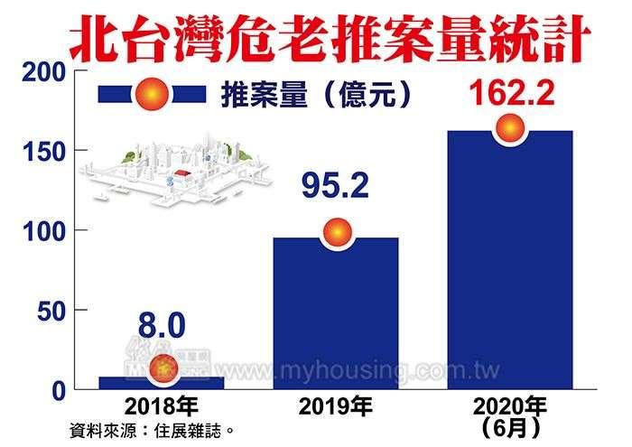 20200710-北台灣危老推案量統計。