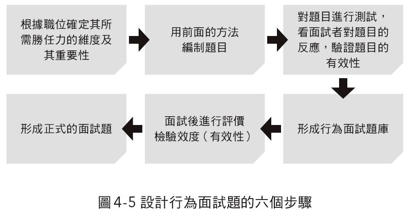 圖4-5。(圖/寶鼎出版提供)