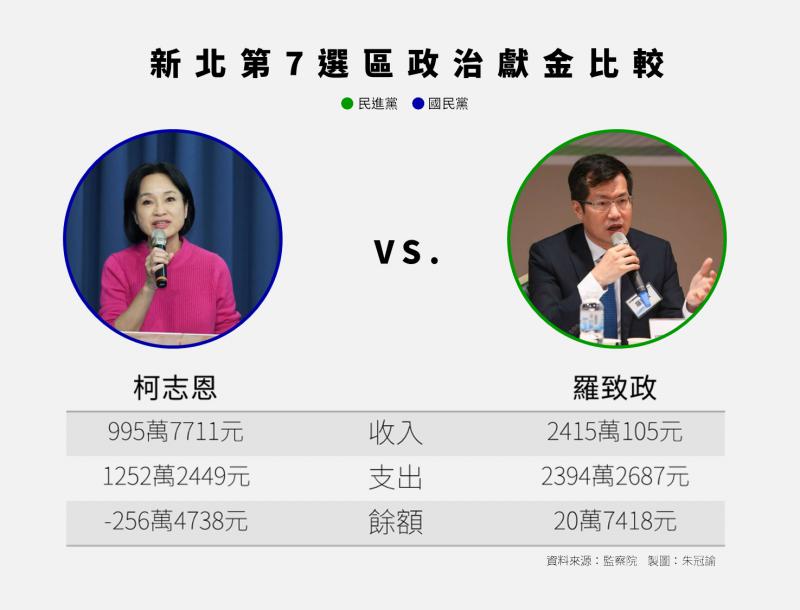 20200711-新北第7選區政治獻金比較。(資料來源:監察院2020立委選舉政治獻金收支結算表)