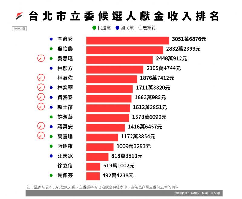 20200712-2020大選台北市立委候選人獻金收入排名。(資料來源:監察院2020立委選舉政治獻金收支結算表)