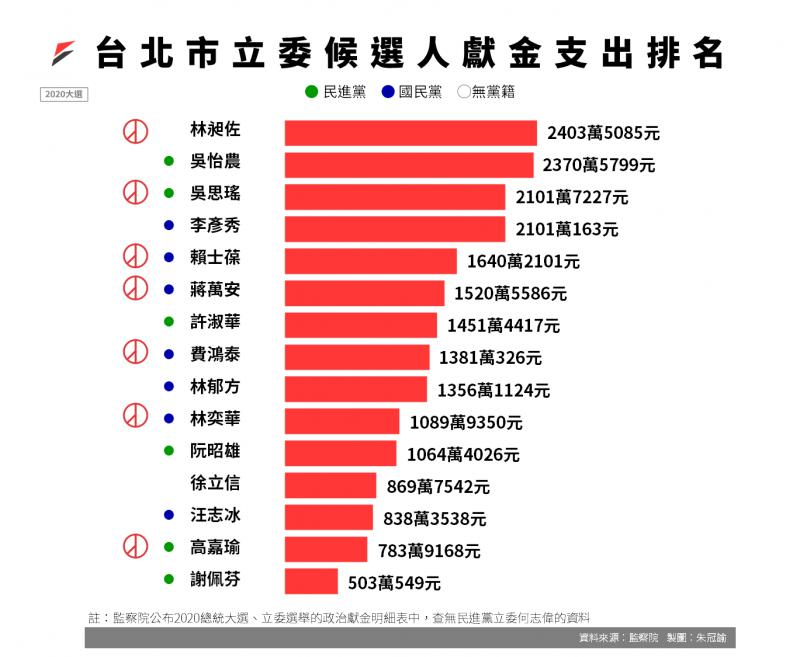 20200712-2020大選台北市立委候選人獻金支出排名。(資料來源:監察院2020立委選舉政治獻金收支結算表)