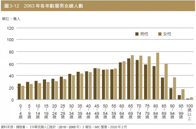 圖為推測2063年各年齡層男女總人數。(圖:商周出版)