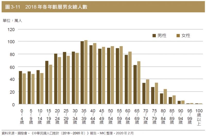 圖為推測2018年各年齡層男女總人數。(圖:商周出版)