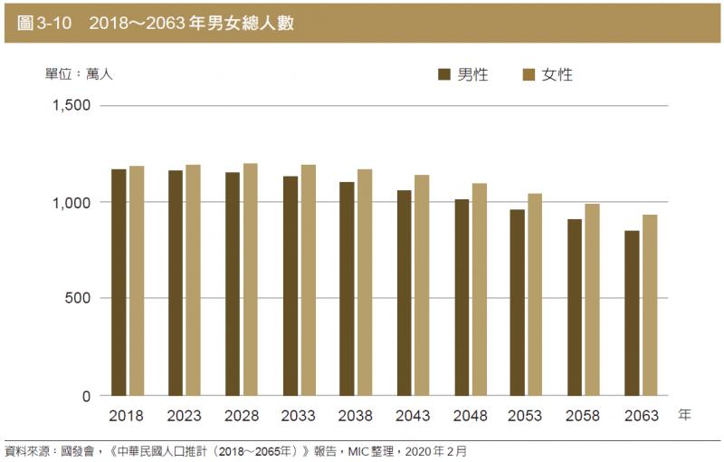 圖為2018到2063年男女總人口數。(圖:商周出版)