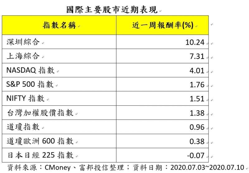 20200713-國際主要股市近期表現(資料來源:CMoney、富邦投信整理)