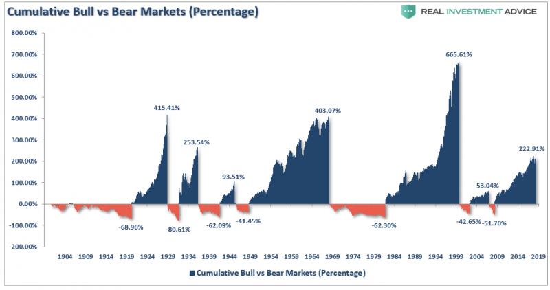 藍色區塊代表牛市;紅色區塊代表熊市。由圖可見美股處於牛市的狀態是比熊市還要多的。(圖/取自GD價值投資)