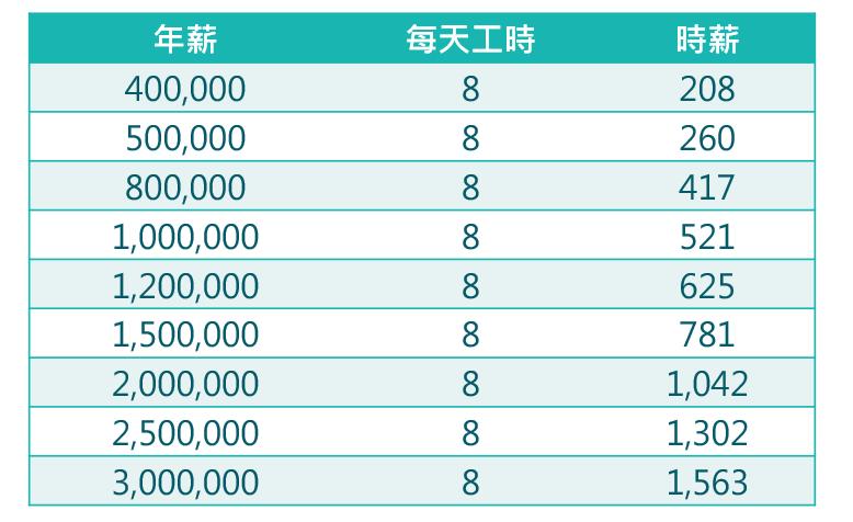 圖為不同年薪之時薪換算。(圖:作者)