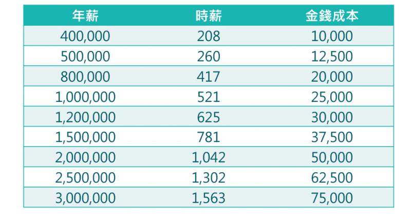 圖為在不圖年薪下,不同資金投資成本。(圖:作者)