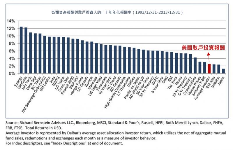美國個別投資人也落在各類資產的20年報酬率相對後段部。(圖:作者)