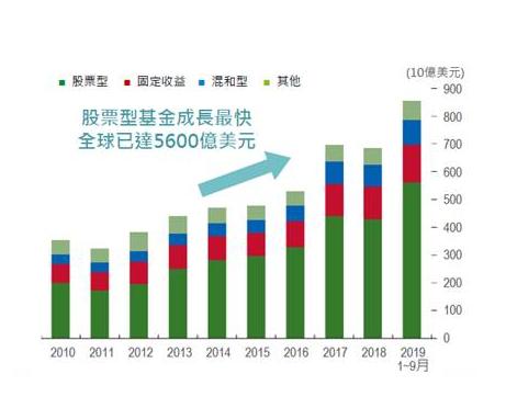 20200714-全球永續主題相關的投資持續成長。(資料來源:IMF國際貨幣基金組織「永續金融報告(2019.10)」;資料日期:2010.01~2019.09)