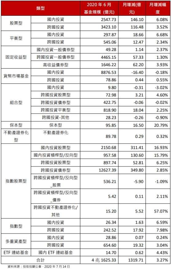 投信各類型基金規模變化。(資料來源:投信投顧公會)
