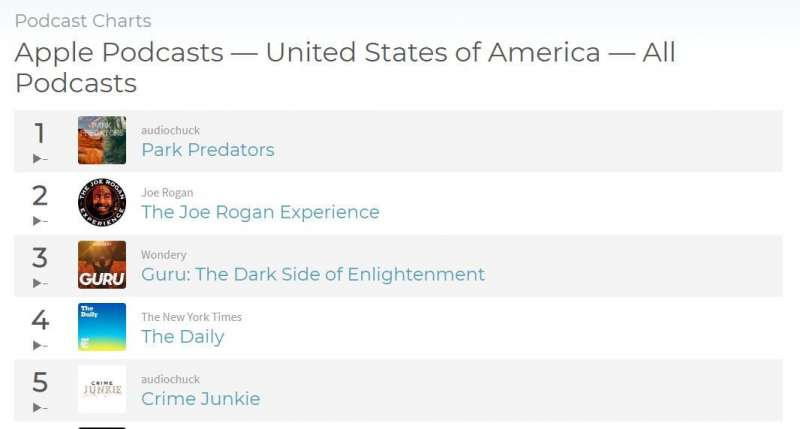 Joe Rogan Experience 是美國最熱門 Podcast 節目之一。(圖/Miula提供)