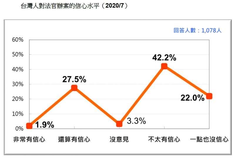 20200717-台灣人對法官辦案的信心水平(2020.07)(台灣民意與政策顧問有限公司提供)