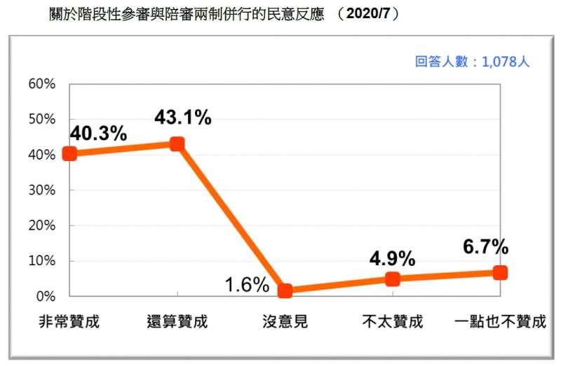 20200717-關於階段性參審與陪審兩制並行的民意反應 (2020.07)(台灣民意與政策顧問有限公司提供)