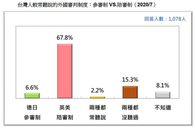 20200717-台灣人較常聽說的外國審判制度:參審制VS.陪審制(2020.07)(台灣民意與政策顧問有限公司提供)