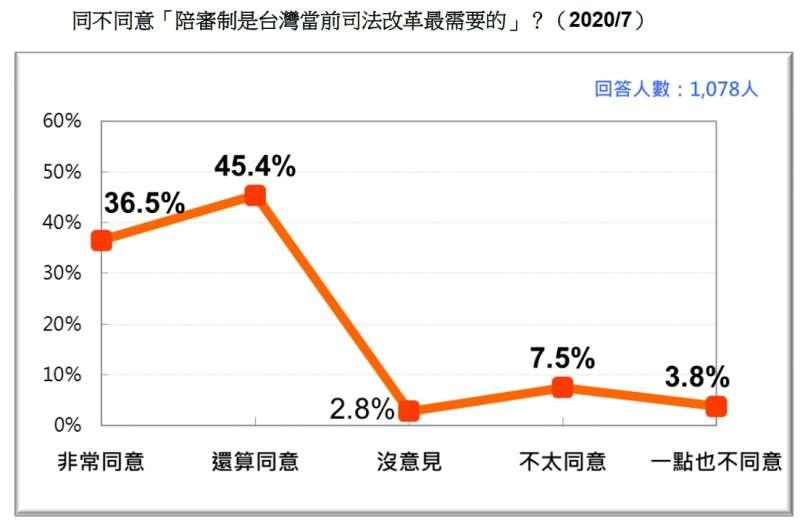20200717-同不同意「陪審制是台灣當前司法改革最需要的」?(2020.07)(台灣民意與政策顧問有限公司提供)