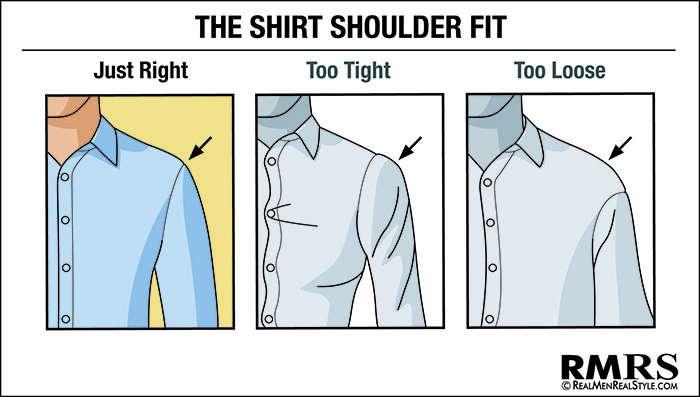 圖二、肩線處的縫線落在肩膀外側才是正確的。(圖取自RMRS網站)