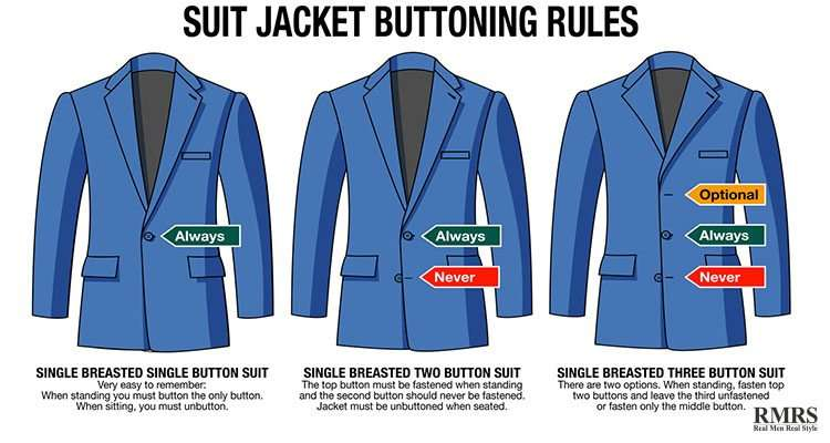 圖三、外套的最後一顆鈕扣基本上都不扣,對俐落線條感可是會扣分的。(圖取自RMRS網站)