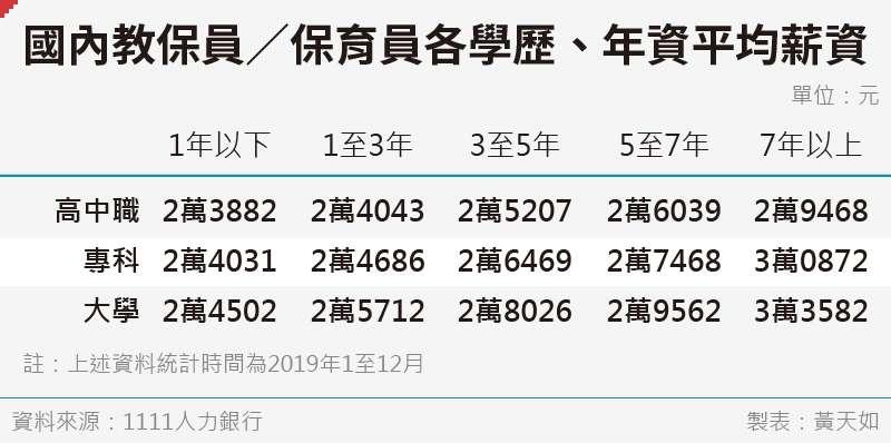 20200717_SMG0035_黃天如_B國內教保員/保育員各學歷、年資平均薪資
