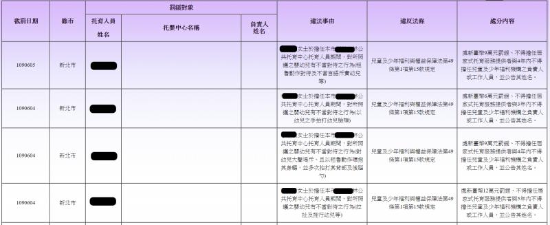 20200718-衛福部網站定期於全台違反兒少法專區進行公告。(取自衛生福利部網站)