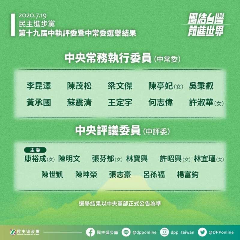 20200719-民進黨中常委與中評委選舉結果。(民進黨提供)