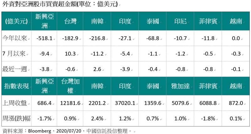 20200720-外資對亞洲股市買賣超金額(單位:億美元)(資料來源:Bloomberg,2020/07/20,中國信託投信整理。)