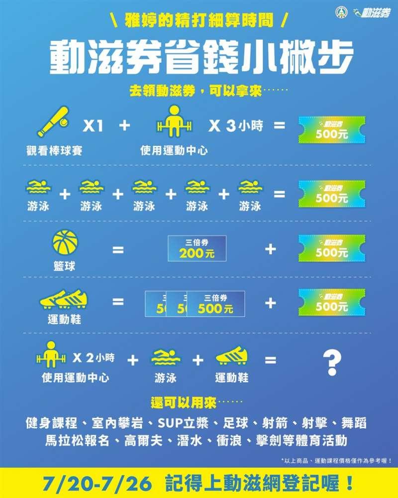 20200720-動滋券有哪些用途?(取自教育部臉書)
