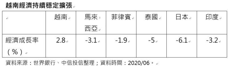 20200720-越南經濟持續穩定擴張(資料來源:世界銀行、中信投信整理;資料時間:2020/06)