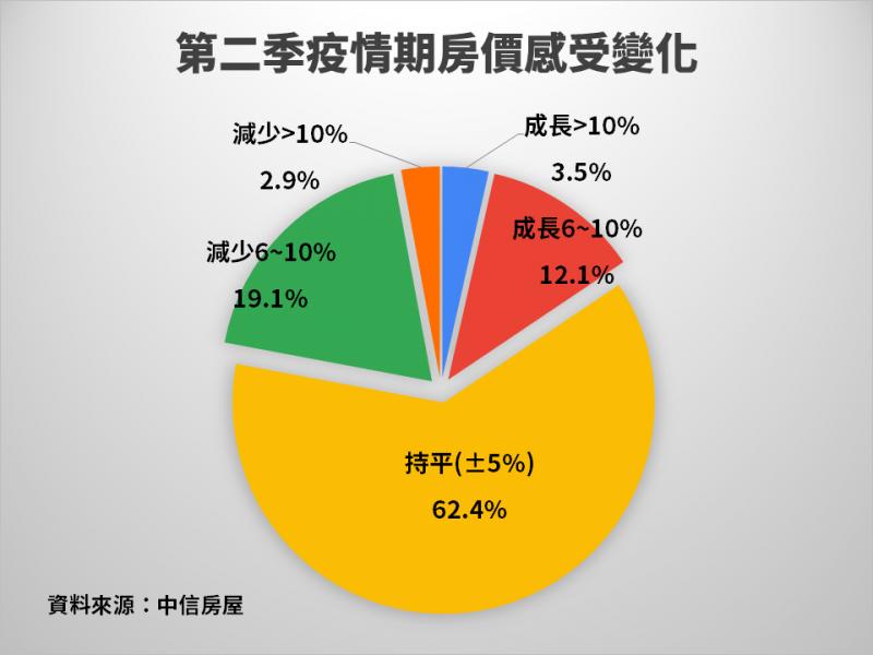 第二季疫情期房價感受變化。(資料來源:中信房屋)