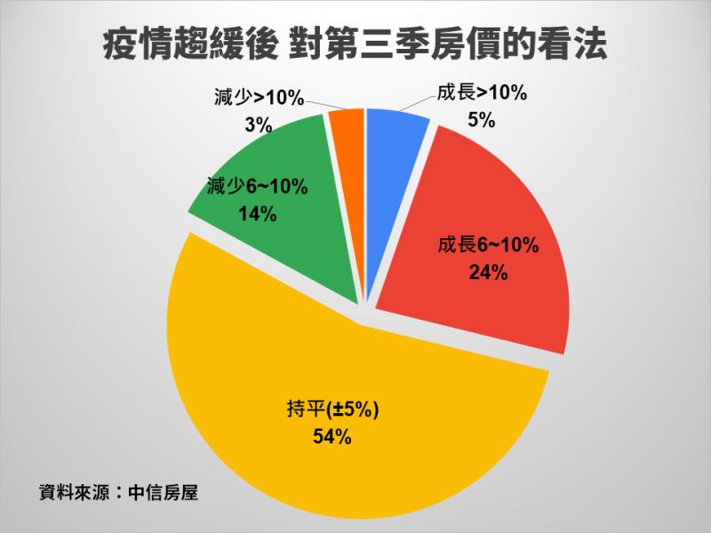 疫情趨緩後 對第三季房價的看法。(資料來源:中信房屋)