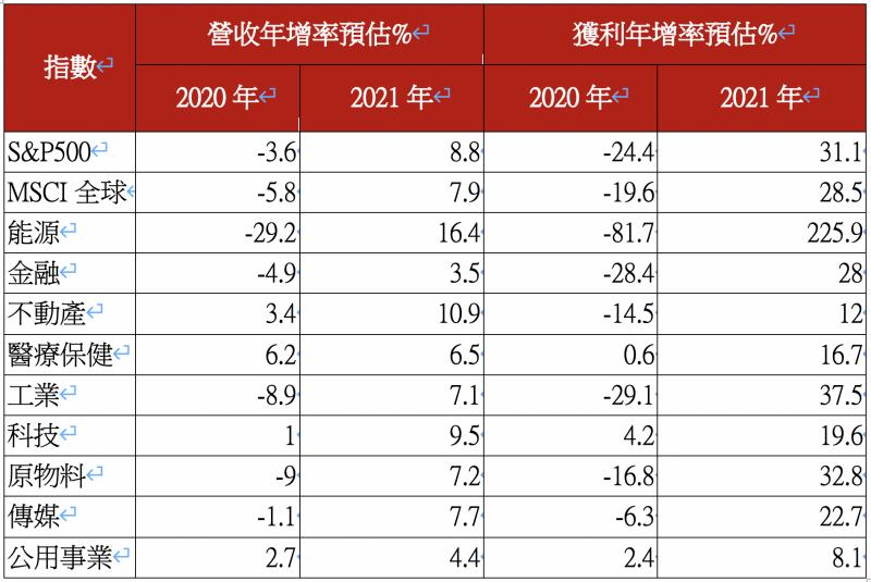 美股及各產業今、明二年營收、獲利年增率預估。(資料來源:Datastream, I:B:E:S, Goldman Sachs;資料日期:2020:7:6;台新投信整理)