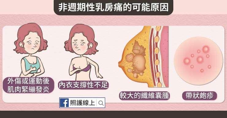 乳房痛-04(圖/照護線上提供)
