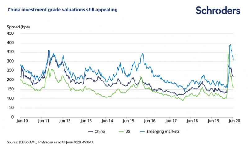 中國投資級債評價仍具吸引力。(資料來源:洲際交易所美銀美林、摩根大通,統計至2020年6月18日,圖:施羅德投資)