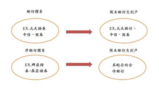 銀行體系券商與非銀行體系券商的配合扣款銀行。(圖/作者提供)