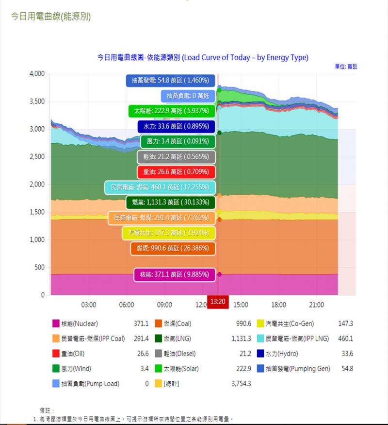 7/14 13:20 太陽能2229MW(楊家法提供)