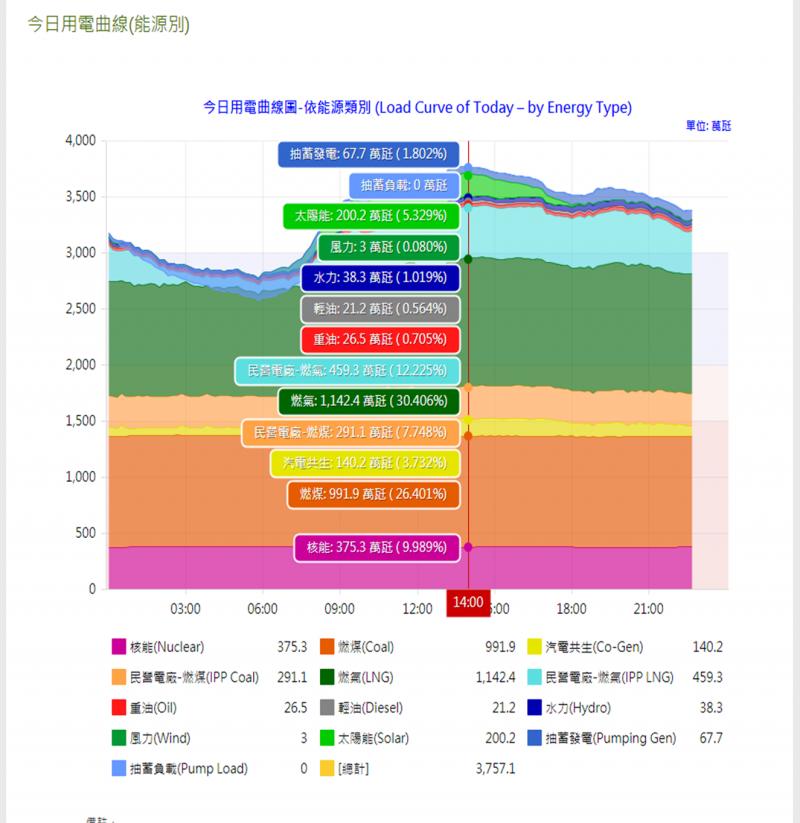 7/14 14:00 太陽能2002MW(楊家法提供)