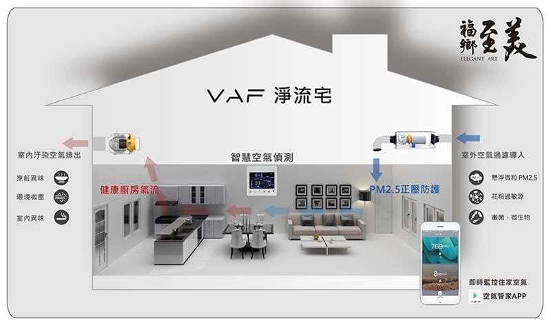 VAF住宅淨流防疫系統  給家人清爽的呼吸。(圖/福鄉至美提供)